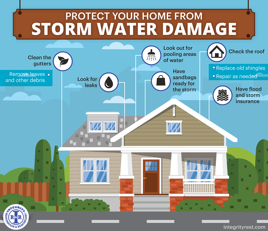 1621601_Integrity Restoration _ Remodeling_Protect Your Home from Storm Water Damage1a